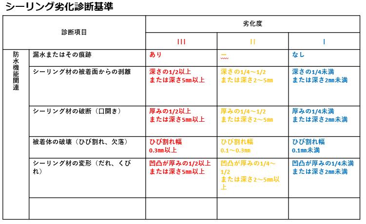 大規模修繕 大阪 雨漏り シール