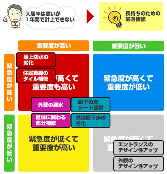 大規模修繕 大阪
